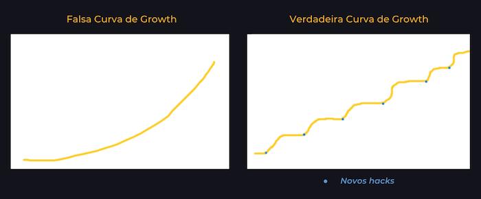 growth hacking curva crescimento 1 - Growth Hacking: 25 dicas práticas para alavancar sua empresa.