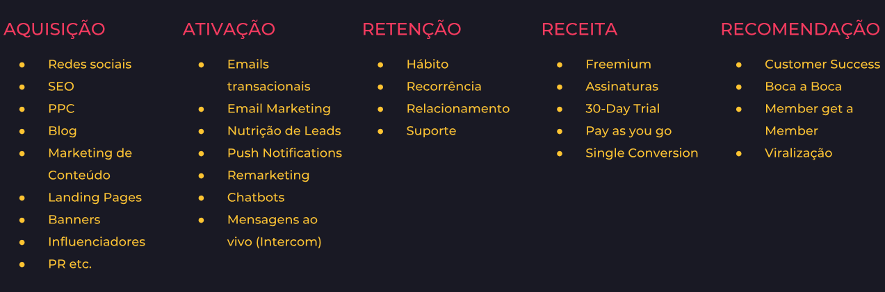 canais de growth hacking