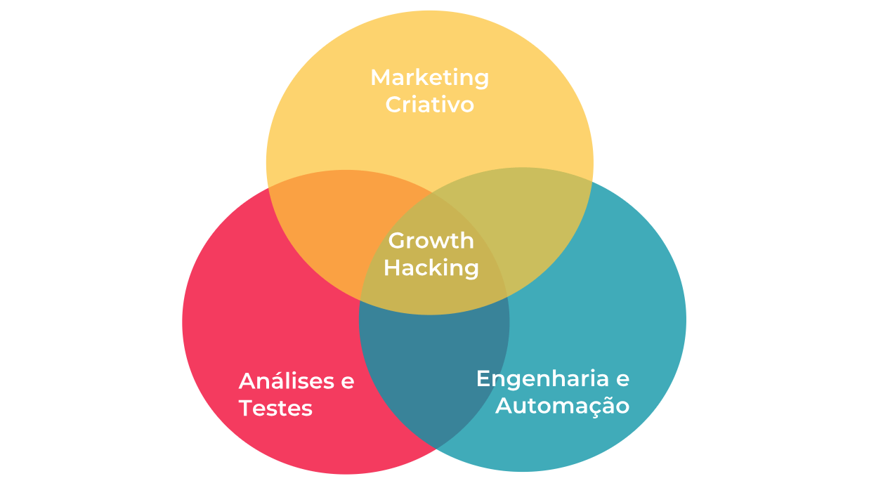 o que é growth hacking marketing
