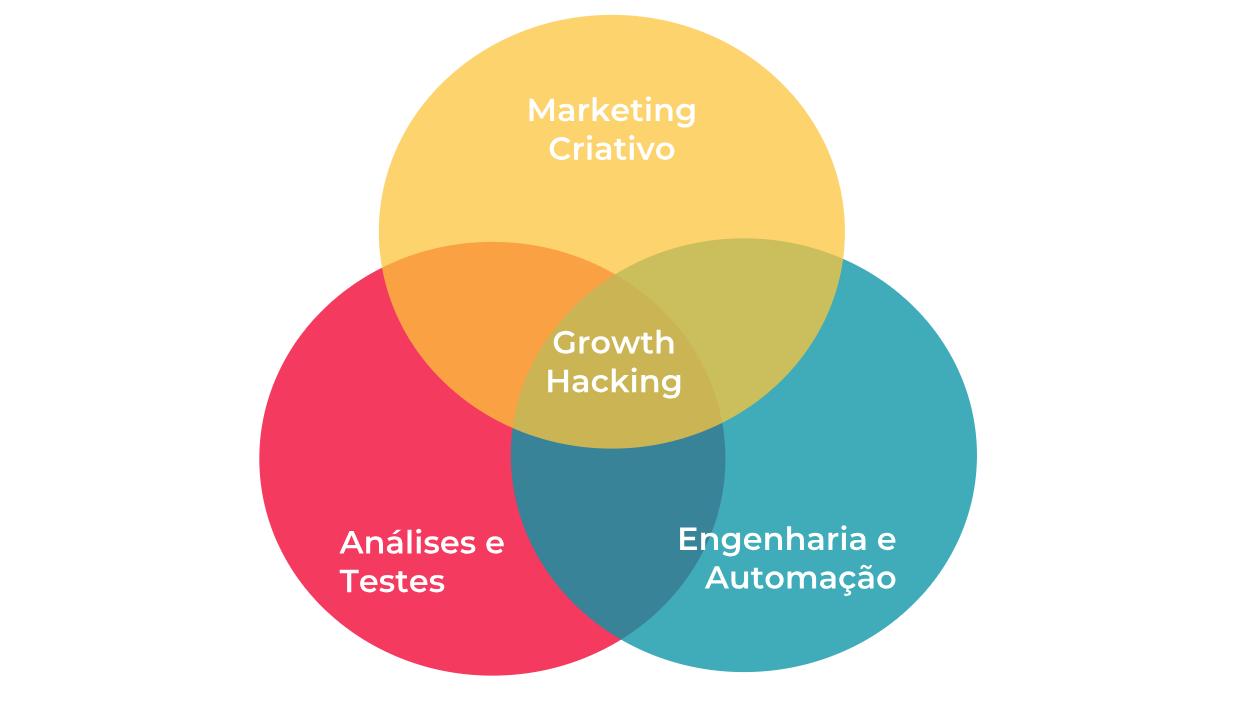 growth hacking marketing 1 - Growth Hacking: 25 dicas práticas para alavancar sua empresa.