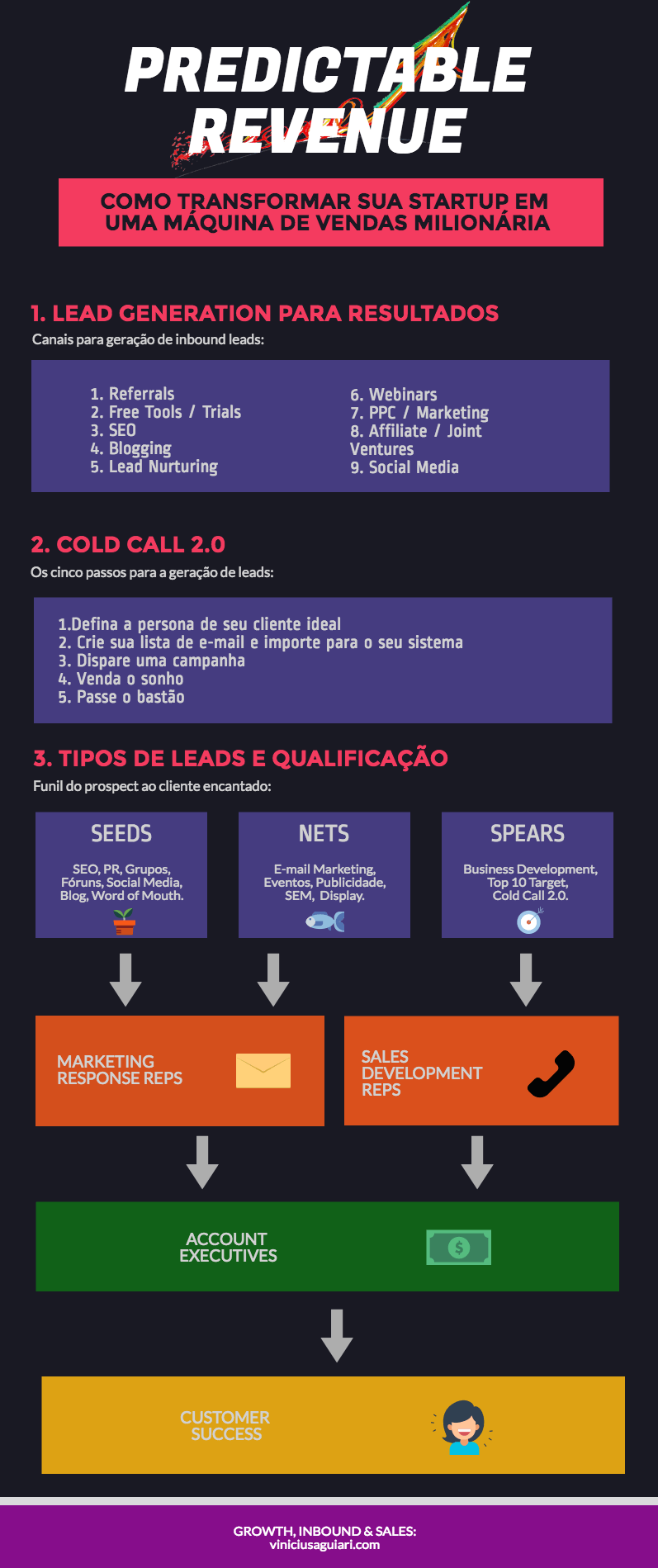 Predictable revenue: infográfico ilustrado de processos