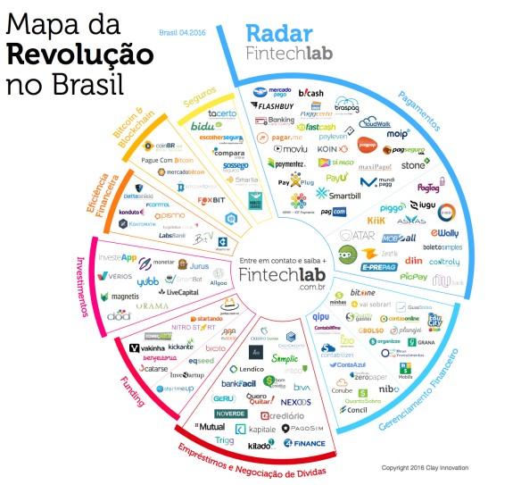 Fintechs no Brasil: categorias