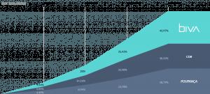 fintechs no brasil: rentabilidade Biva