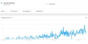 Crescimento do termo growth hacking no Brasil