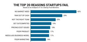 40% das startups morrem pois não tem product market fit