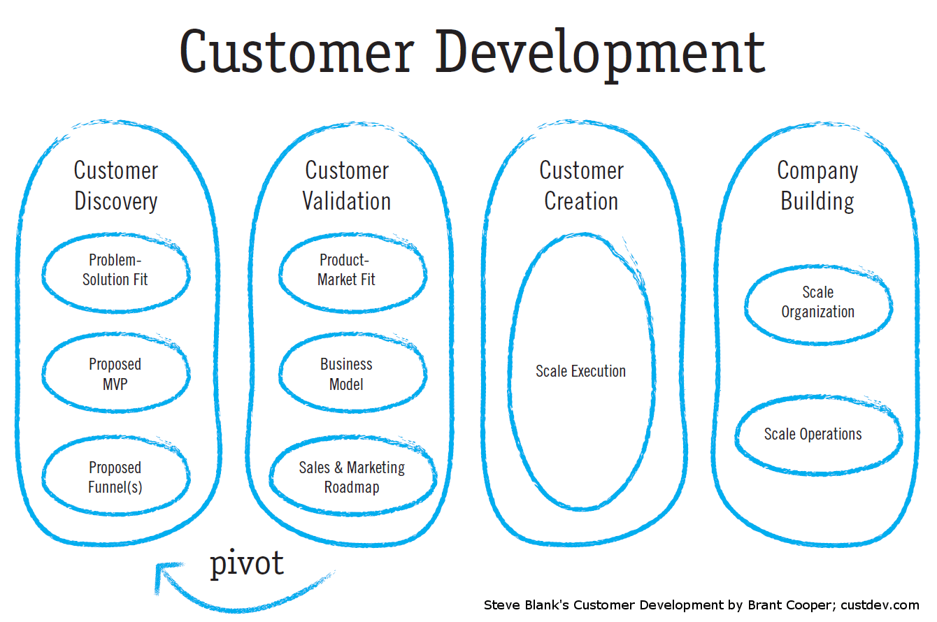 product market fit e descoberta do consumidor