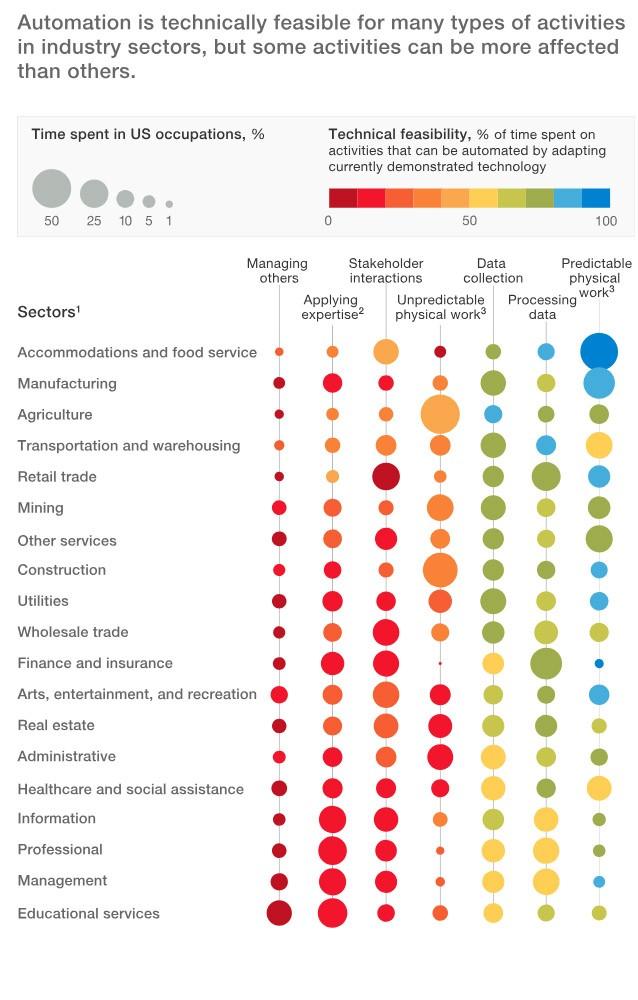 empregabilidade: como a inteligência artificial vai transformar o trabalho