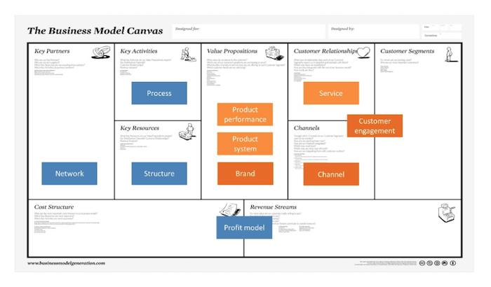 Inovação: combinação de vetores de inovação com business canvas model