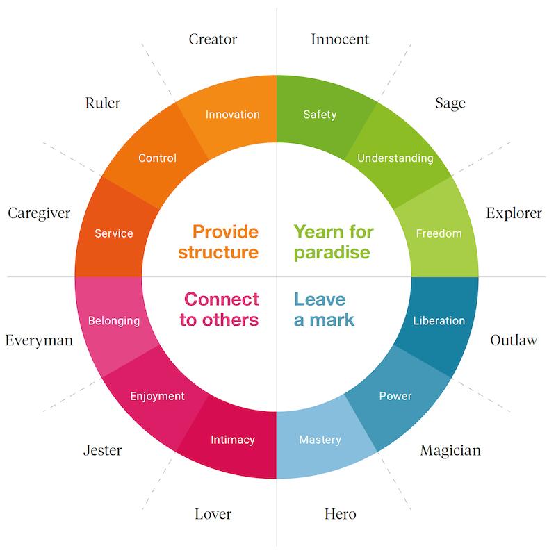 os 12 arquétipos de Jung para o seu autoconhecimento